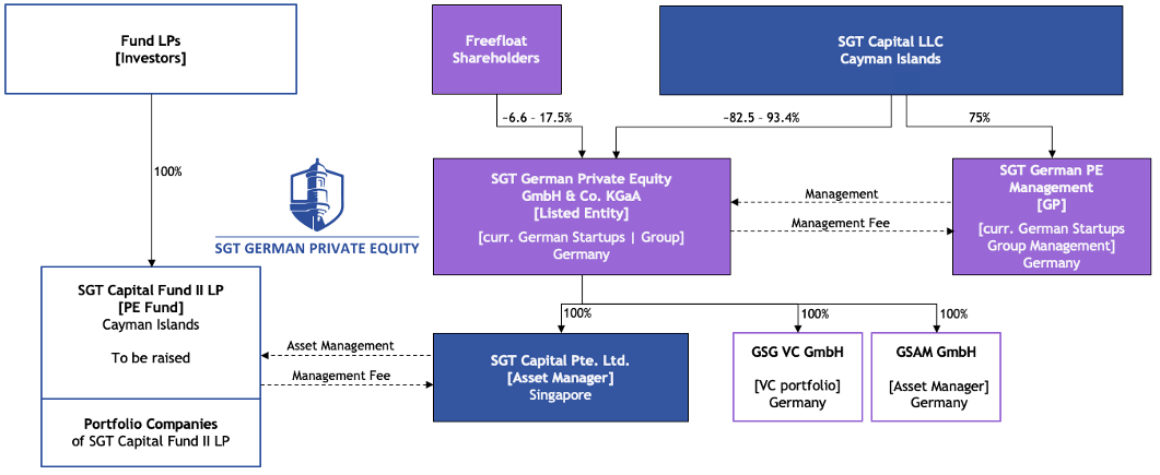 Structure_Overview